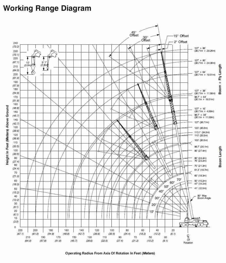 HTC-8675-Series-2---Working-Range-Diagram