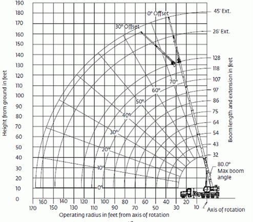 Crane-Load-Chart